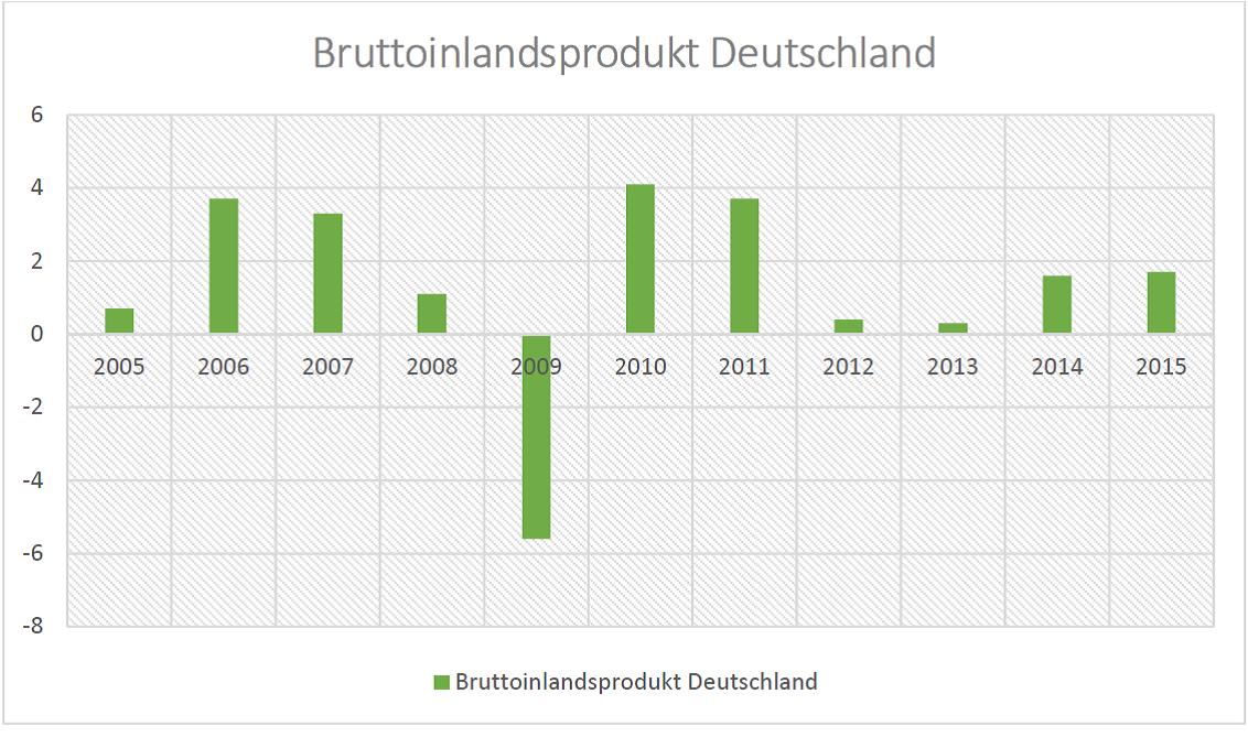 Bruttoinlandsprodukt Deutschland 2012