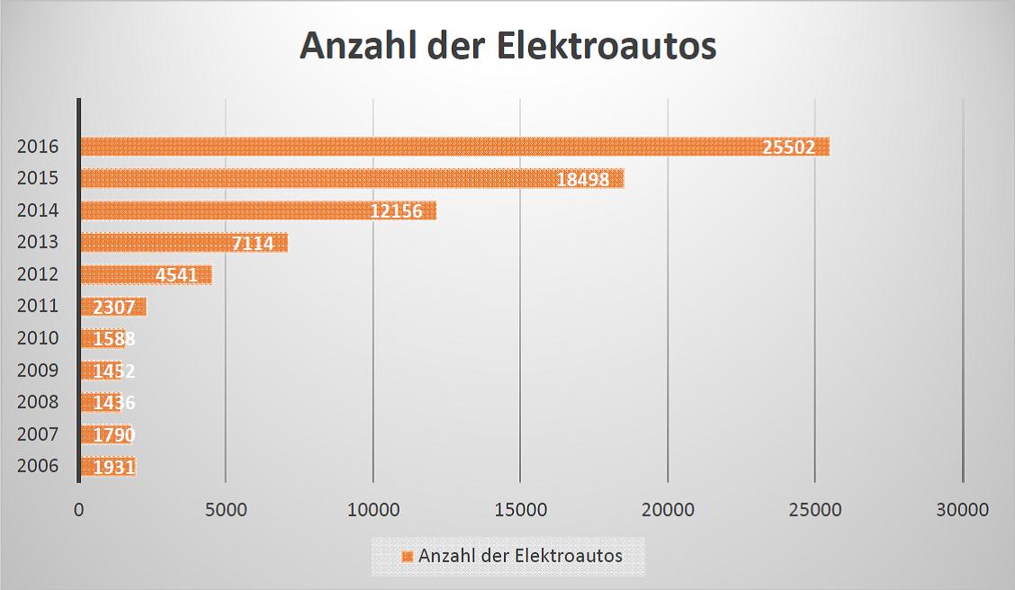 Fein Diagramm Des Elektroautos Ideen - Elektrische ...